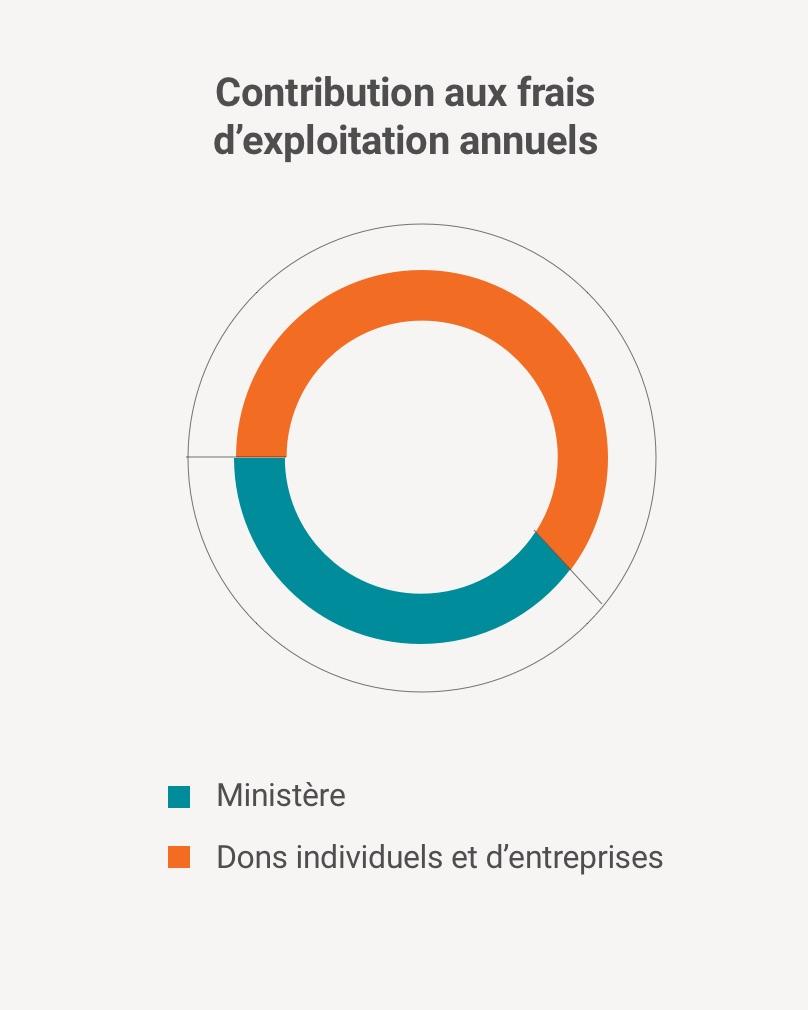 Contribution aux frais d'exploitation annuels - Maison Saint-Raphaël