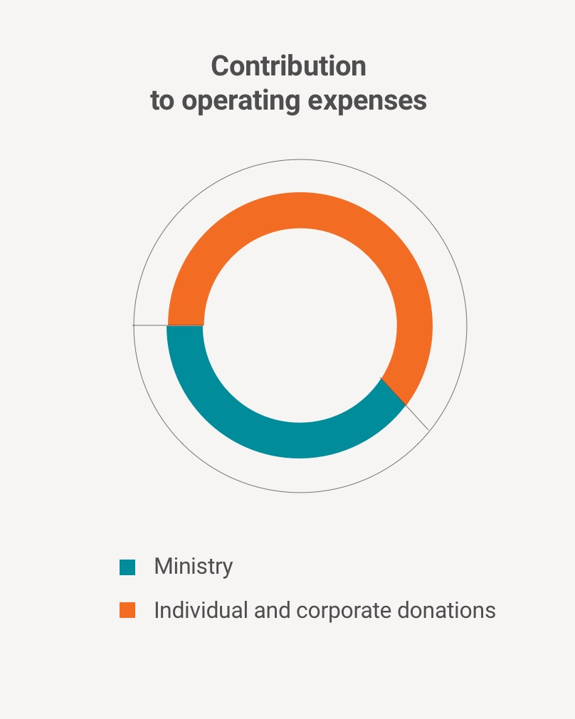 Contribution